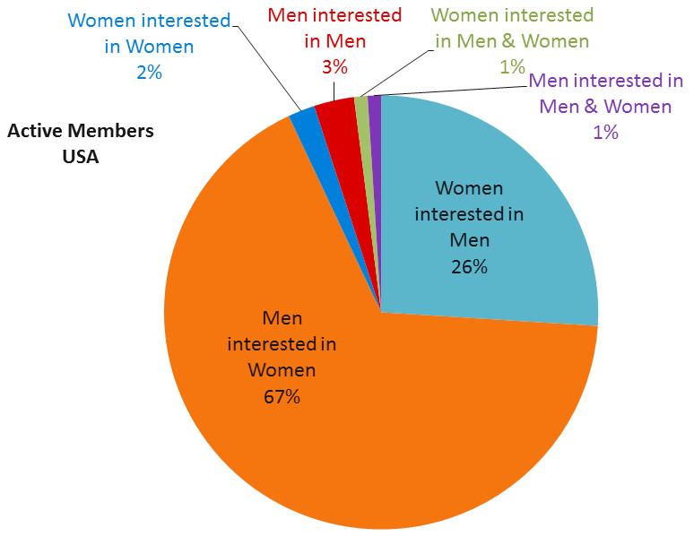 friendsmatchme member stats USA