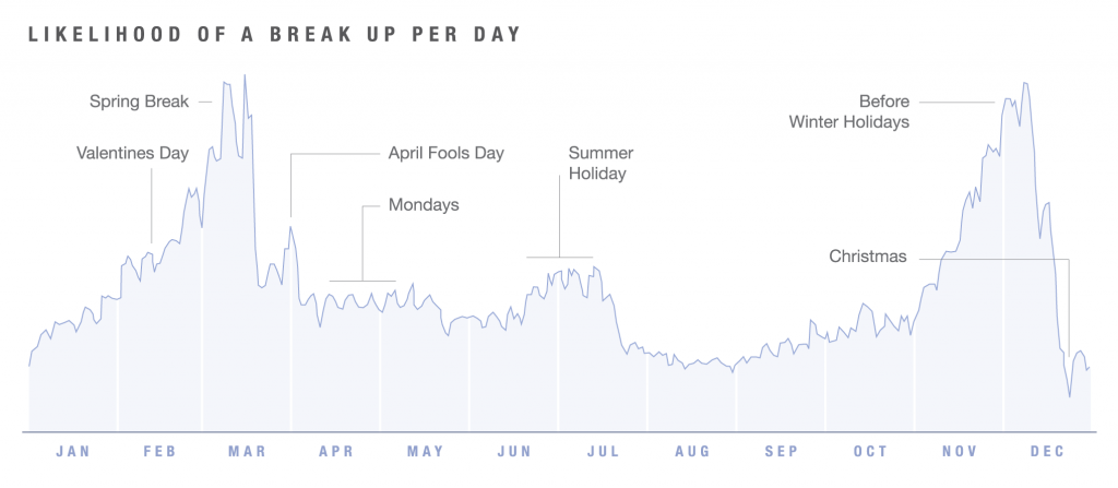 Likelihood of Breakups per day